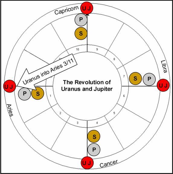 Astrology Newsletter